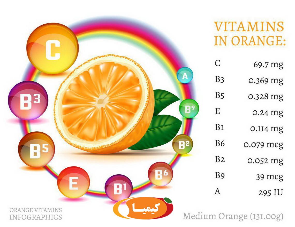 انواع ویتامین ها (2)